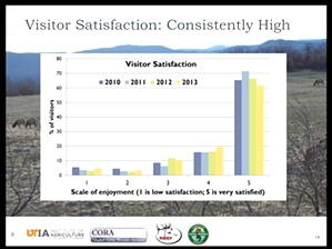 Visitation Analysis by University of Tennessee